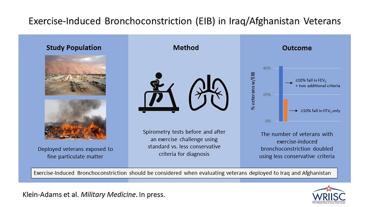 Exercise-Induced Bronchoconstriction in Iraq and Afghanistan Veterans with Deployment-Related Exposures