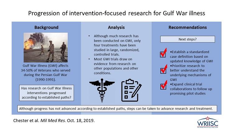 Progression of Intervention-Focused Research for Gulf War Illness