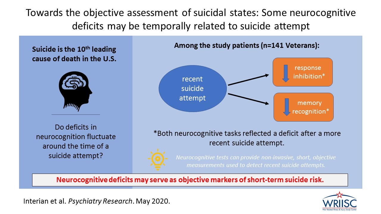 Towards the objective assessment of suicidal states: Some neurocognitive deficits may be temporally related to suicide attempts