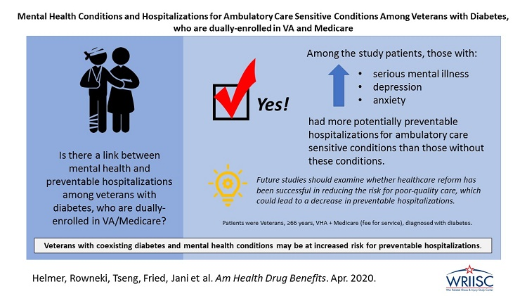 Mental Health Conditions and Hospitalizations for Ambulatory Care Sensitive Conditions Among Veterans with Diabetes