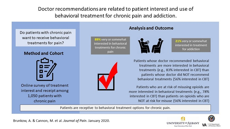 Doctor Recommendations are Related to Patient Interest and Use of Behavioral Treatment for Chronic Pain and Addiction