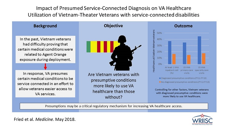 Impact of presumed service-connected diagnosis on the Department of Veterans Affairs healthcare utilization patterns of Vietnam-Theater Veterans